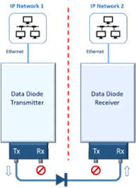 Packet Power - Data Diode
