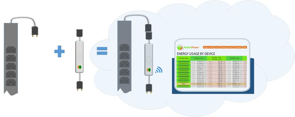 Packet Power - Monitorización Wireless - Monitorización - Convierte tus PDUS en Smart PDUs