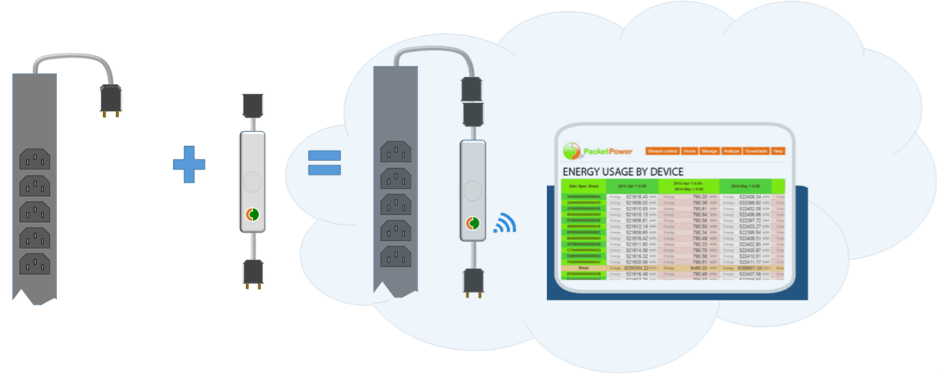 Wireless Monitoring - Convert your un-metered PDUs to Smart PDUs