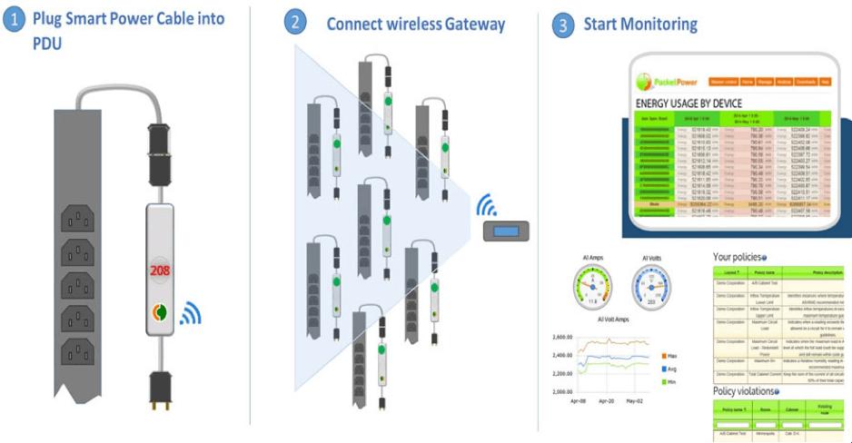 Packet Power - Monitorización Wireless - Monitorización - Smart PDU - 04