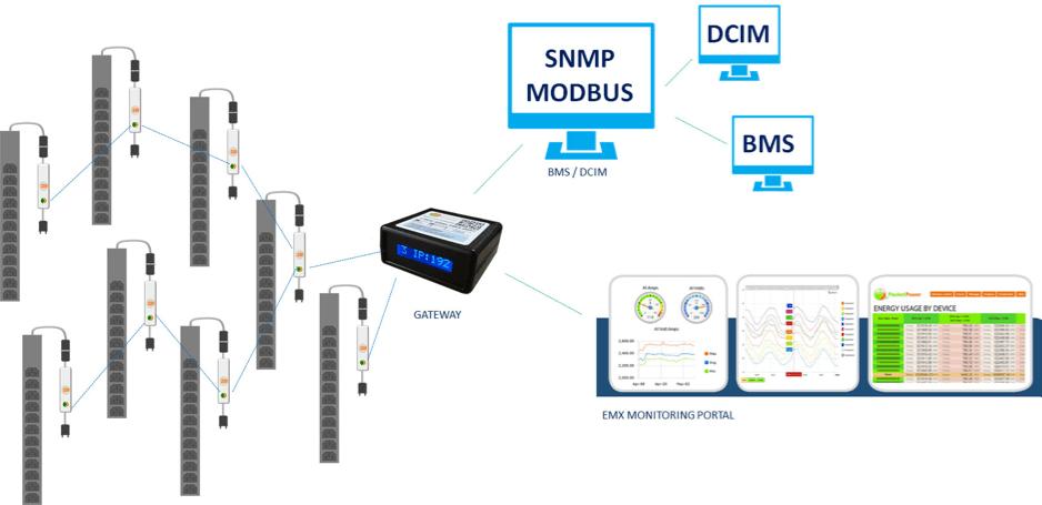 Packet Power - Monitorización Wireless - Monitorización - Smart PDU - 05