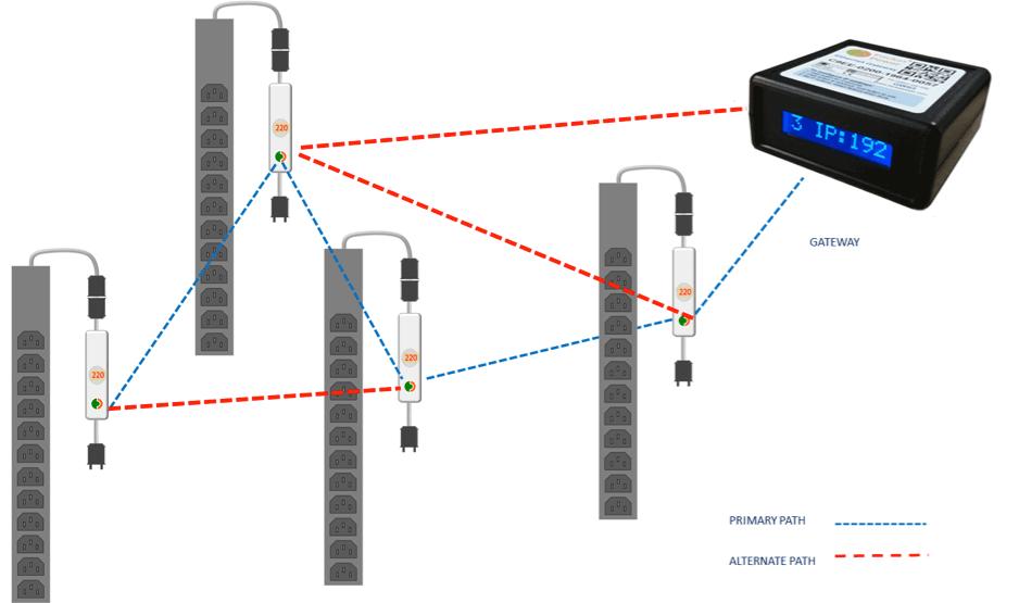 Packet Power - Monitorización Wireless - Monitorización - Smart PDU - 06