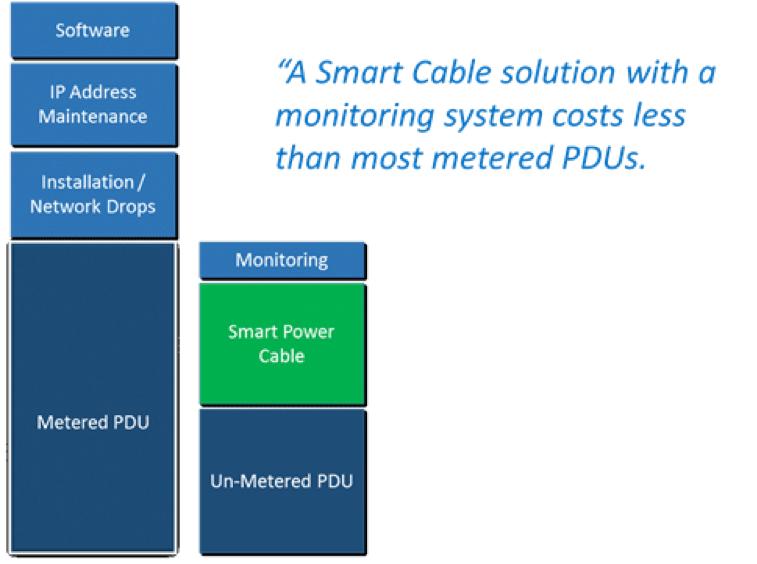 Packet Power - Monitorización Wireless - Monitorización - Smart PDU - 09